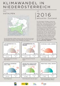 Klimawandel in Niederösterreich - Ostalpen